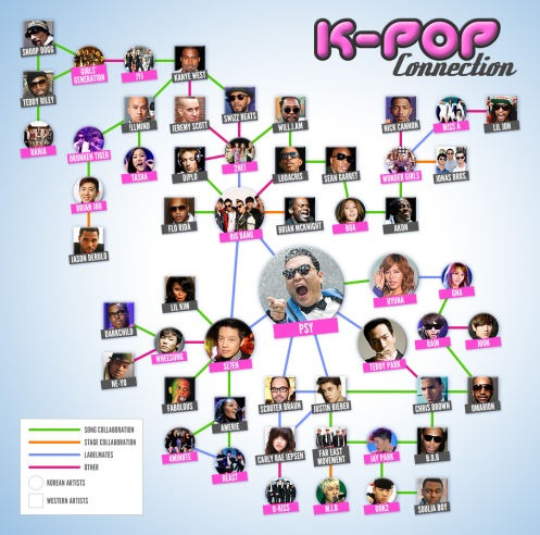 KPopConnectionsFuse